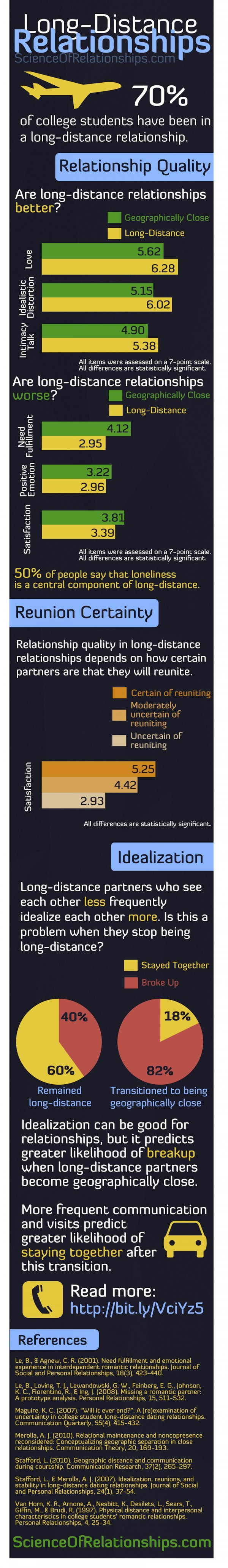 Science_of_Relationships_LDR_infographic